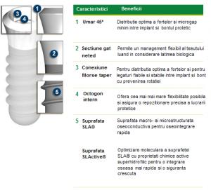 Tipuri de implant dentar Straumann